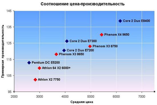 Диаграмма для процессоров в категории «до 6500р». Как видим, лучшим соотношением цена-производительность обладают процессоры Intel Core 2 Duo 5xxx и 7xxx серий