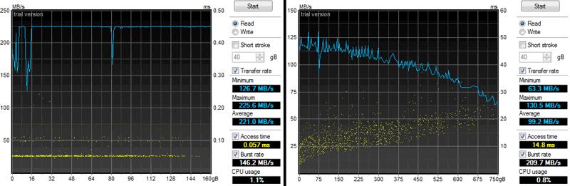 График 1. Скорость линейного чтения (синия линия, шкала слева от графика) и времени произвольного доступа (желтые точки, шкала справа от графика) для SSD (слева) и HDD (справа).