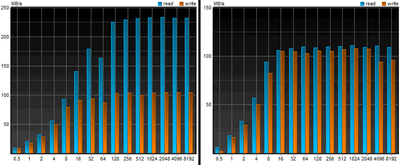 График 2. Скорость чтения и записи файла длиной 64 Мб при разделении на фрагменты от 0,5 до 8192 Кбайт (горизонтальная шкала). SSD (слева) и HDD (справа).