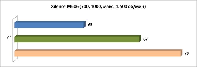 Xilence M606