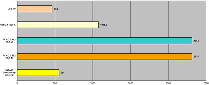 Обзор материнской платы ASUS TUF Z390 Pro Gaming - Ferralabs