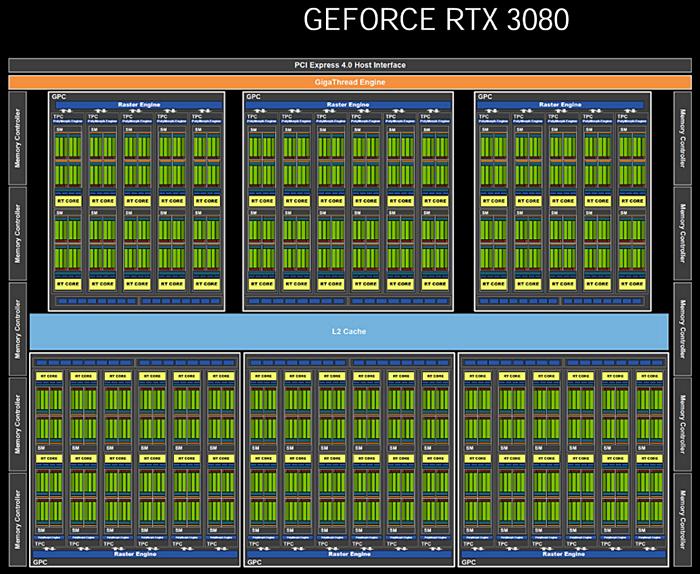 ASUS TUF RTX 3080-010G-Gaming