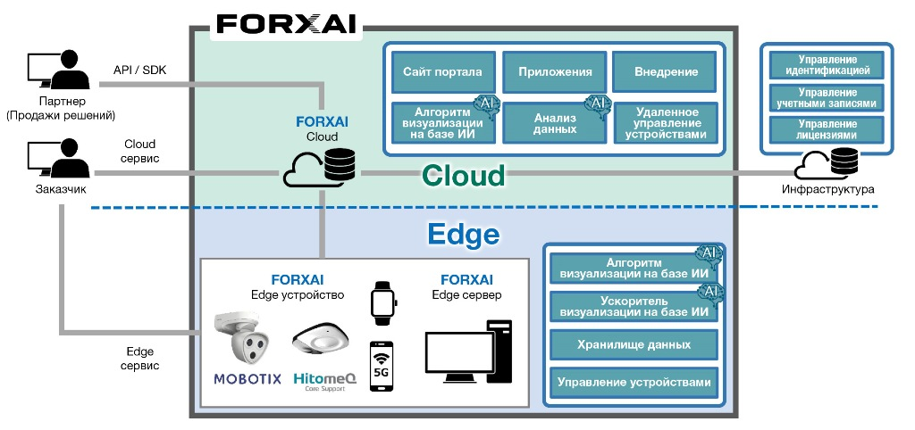Konica Minolta представила IoT-платформу FORXAI для обработки фото и видео